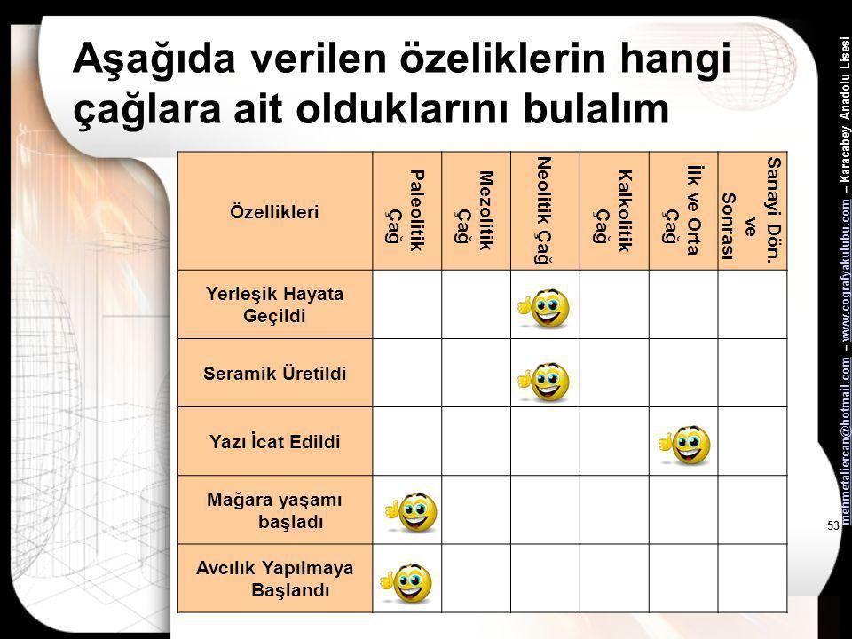 mehmetaliercan@hotmail.commehmetaliercan@hotmail.com – www.cografyakulubu.com – Karacabey Anadolu Lisesiwww.cografyakulubu.com 52 Aşağıda verilen özel