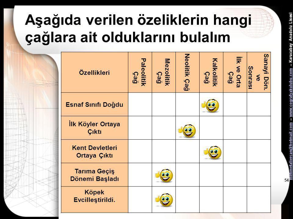 mehmetaliercan@hotmail.commehmetaliercan@hotmail.com – www.cografyakulubu.com – Karacabey Anadolu Lisesiwww.cografyakulubu.com 53 Aşağıda verilen özel