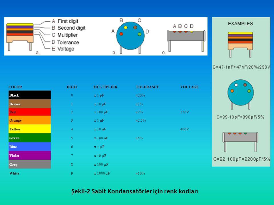 Şekil-2 Sabit Kondansatörler için renk kodları COLORDIGITMULTIPLIERTOLERANCEVOLTAGE Black0 x 1 pF±20% Brown1 x 10 pF±1% Red2 x 100 pF±2%250V Orange3 x