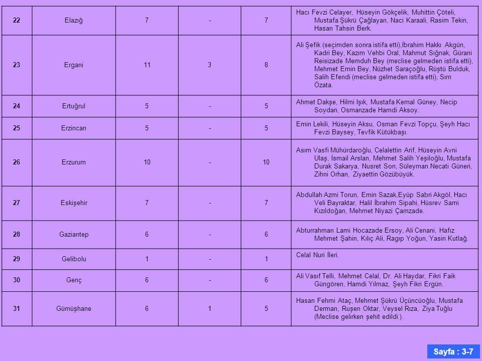 22Elazığ7-7 Hacı Fevzi Celayer, Hüseyin Gökçelik, Muhittin Çöteli, Mustafa Şükrü Çağlayan, Naci Karaali, Rasim Tekin, Hasan Tahsin Berk. 23Ergani1138