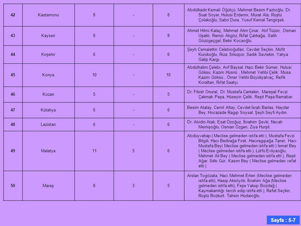 42Kastamonu8-8 Abdülkadir Kemali Öğütçü, Mehmet Besim Fazlıoğlu, Dr. Suat Soyer, Hulusi Erdemir, Murat Ala, Rüştü Çolakoğlu, Sabri Dura, Yusuf Kemal T