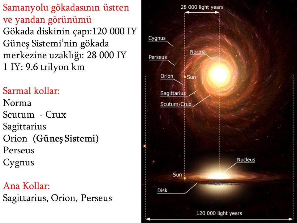 Samanyolu gökadasının üstten ve yandan görünümü Gökada diskinin çapı:120 000 IY Güneş Sistemi'nin gökada merkezine uzaklığı: 28 000 IY 1 IY: 9.6 trily