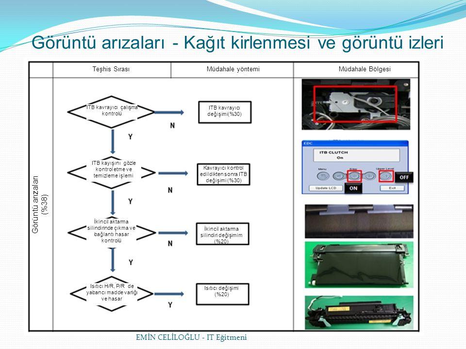 EMİN CELİLOĞLU - IT Eğitmeni Görüntü arızaları - Kağıt kirlenmesi ve görüntü izleri Teşhis SırasıMüdahale yöntemiMüdahale Bölgesi Görüntü arızaları (%38) ITB kavrayıcı çalışma kontrolü İkincil aktarma silindirinde çıkma ve bağlantı hasar kontrolü Isıtıcı H/R, P/R de yabancı madde varlığı ve hasar ITB kayışını gözle kontrol etme ve temizleme işlemi Isıtıcı değişimi (%20) İkincil aktarma silindiri değişimim (%20) ITB kavrayıcı değişimi(%30) Kavrayıcı kontrol edildikten sonra ITB değişimi (%30)