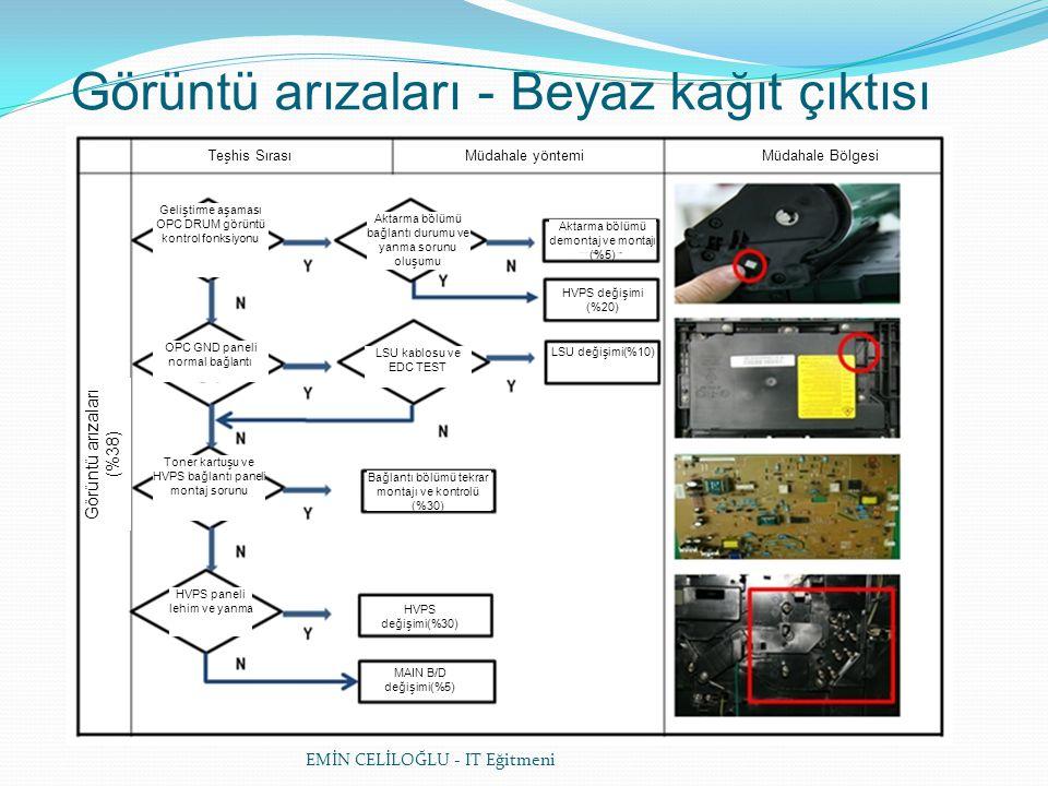EMİN CELİLOĞLU - IT Eğitmeni Görüntü arızaları - Beyaz kağıt çıktısı Teşhis SırasıMüdahale yöntemiMüdahale Bölgesi Görüntü arızaları (%38) Geliştirme aşaması OPC DRUM görüntü kontrol fonksiyonu Toner kartuşu ve HVPS bağlantı paneli montaj sorunu HVPS paneli lehim ve yanma OPC GND paneli normal bağlantı HVPS değişimi(%30) Bağlantı bölümü tekrar montajı ve kontrolü (%30) Aktarma bölümü bağlantı durumu ve yanma sorunu oluşumu LSU kablosu ve EDC TEST MAIN B/D değişimi(%5) Aktarma bölümü demontaj ve montajı (%5) HVPS değişimi (%20) LSU değişimi(%10)