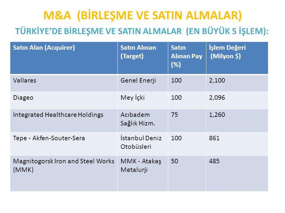 M&A (BİRLEŞME VE SATIN ALMALAR) TÜRKİYE'DE BİRLEŞME VE SATIN ALMALAR (EN BÜYÜK 5 İŞLEM): Year2007200820092010 Deal Number Satın Alan (Acquirer)Satın A