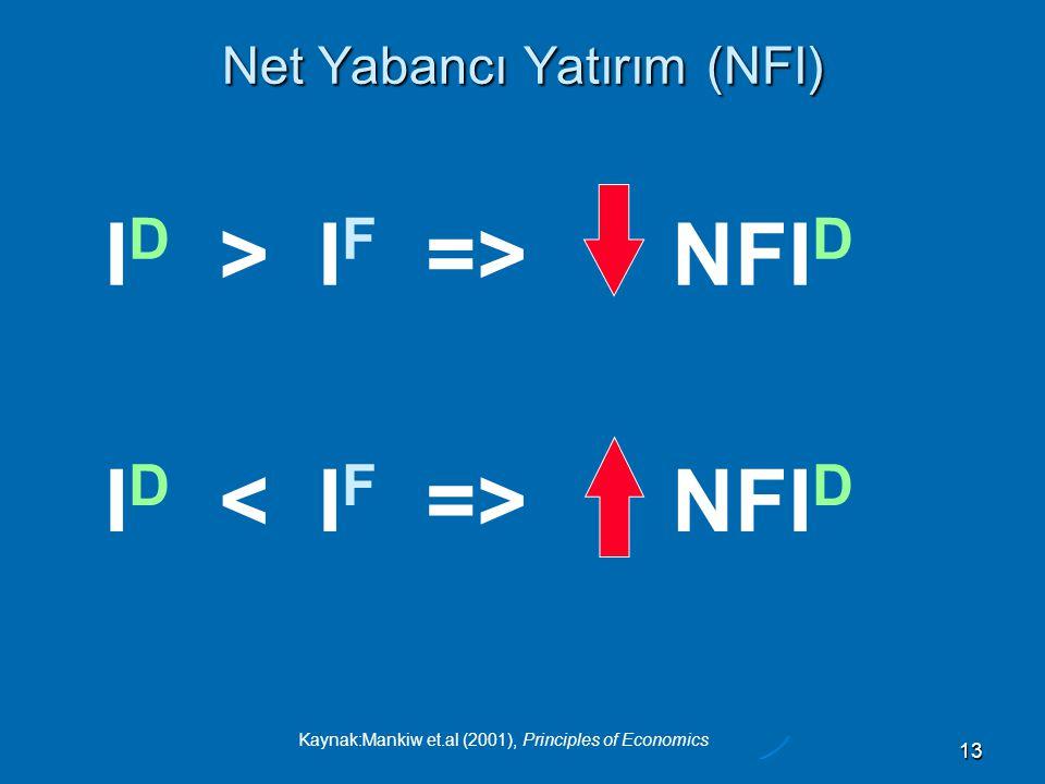 Kaynak:Mankiw et.al (2001), Principles of Economics 13 Net Yabancı Yatırım (NFI) I D > I F => NFI D I D NFI D