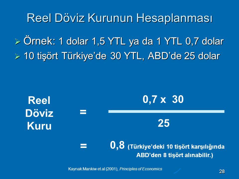 Kaynak:Mankiw et.al (2001), Principles of Economics 28 Reel Döviz Kurunun Hesaplanması  Örnek: 1 dolar 1,5 YTL ya da 1 YTL 0,7 dolar  10 tişört Türkiye'de 30 YTL, ABD'de 25 dolar Reel Döviz Kuru = 25 0,7 x 30 = 0,8 (Türkiye'deki 10 tişört karşılığında ABD'den 8 tişört alınabilir.)