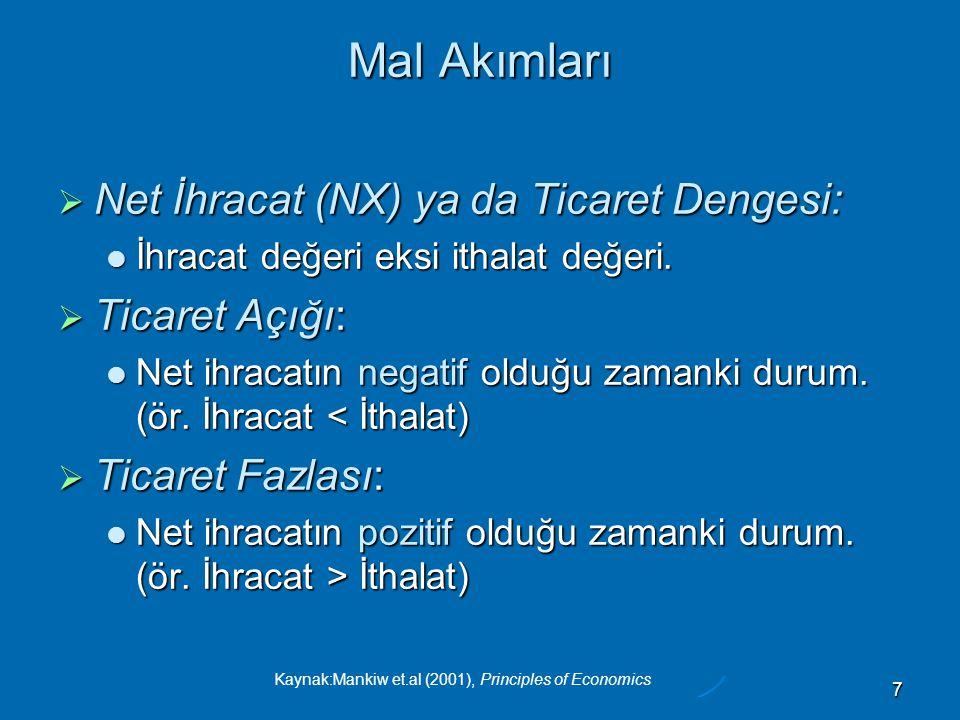 Kaynak:Mankiw et.al (2001), Principles of Economics 7 Mal Akımları  Net İhracat (NX) ya da Ticaret Dengesi:  İhracat değeri eksi ithalat değeri.