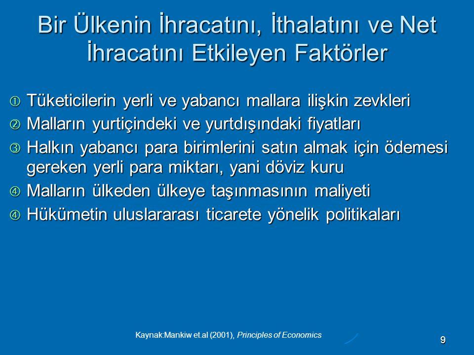 Kaynak:Mankiw et.al (2001), Principles of Economics 40 Küçük ve Dışa Açık bir Ekonomide Sermayenin Tam Hareketliliği  Tam sermaye hareketliliğinin neticesi: Türkiye'deki reel faiz oranının, dünya mali piyasalarında hakim olan faiz oranına eşit olması gerekir Türkiye'deki reel faiz oranının, dünya mali piyasalarında hakim olan faiz oranına eşit olması gerekir  Hükümetin politika seçimleri, riskin boyutunu ve böylece dünya faiz oranlarına kıyasla Türkiye'nin faiz oranlarını etkileyebilir