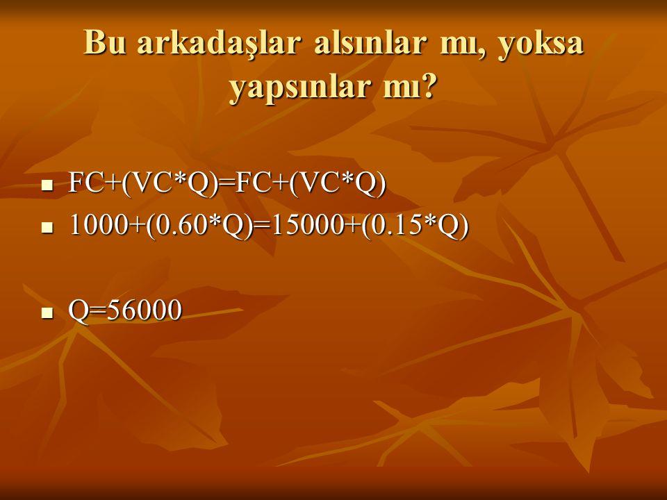 Bu arkadaşlar alsınlar mı, yoksa yapsınlar mı?  FC+(VC*Q)=FC+(VC*Q)  1000+(0.60*Q)=15000+(0.15*Q)  Q=56000
