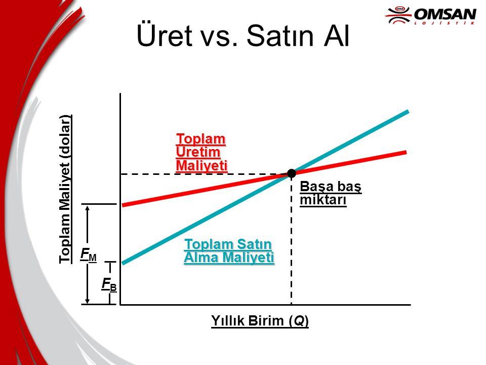 Maliyet-Hacim-Kar •Beklenen Kar için, Başa baş noktası şu şekilde ayarlanır: TS = UP x Q TS = Toplam Satış UP = Birim Satış Fiyatı Q = Miktar (Satın alınan veya üretilen) TC = FC + VC x Q TC = Toplam Maliyet FC = Sabit maliyet VC = Değişken Maliyet Q = Miktar Böylece, kar denklemleri: TB = TS - TC Yerleri değiştirip çözersek, üretilecek veya satın alınacak optimal miktar Q = ( TB + FC ) / ( UP – VC )