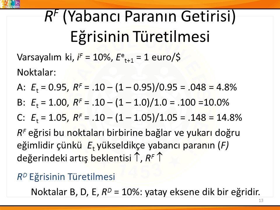 R F (Yabancı Paranın Getirisi) Eğrisinin Türetilmesi Varsayalım ki, i F = 10%, E e t+1 = 1 euro/$ Noktalar: A:E t = 0.95,R F =.10 – (1 – 0.95)/0.95 =.048 = 4.8% B:E t = 1.00,R F =.10 – (1 – 1.0)/1.0 =.100 =10.0% C:E t = 1.05,R F =.10 – (1 – 1.05)/1.05 =.148 = 14.8% R F eğrisi bu noktaları birbirine bağlar ve yukarı doğru eğimlidir çünkü E t yükseldikçe yabancı paranın (F) değerindeki artış beklentisi , R F  R D Eğrisinin Türetilmesi Noktalar B, D, E, R D = 10%: yatay eksene dik bir eğridir.