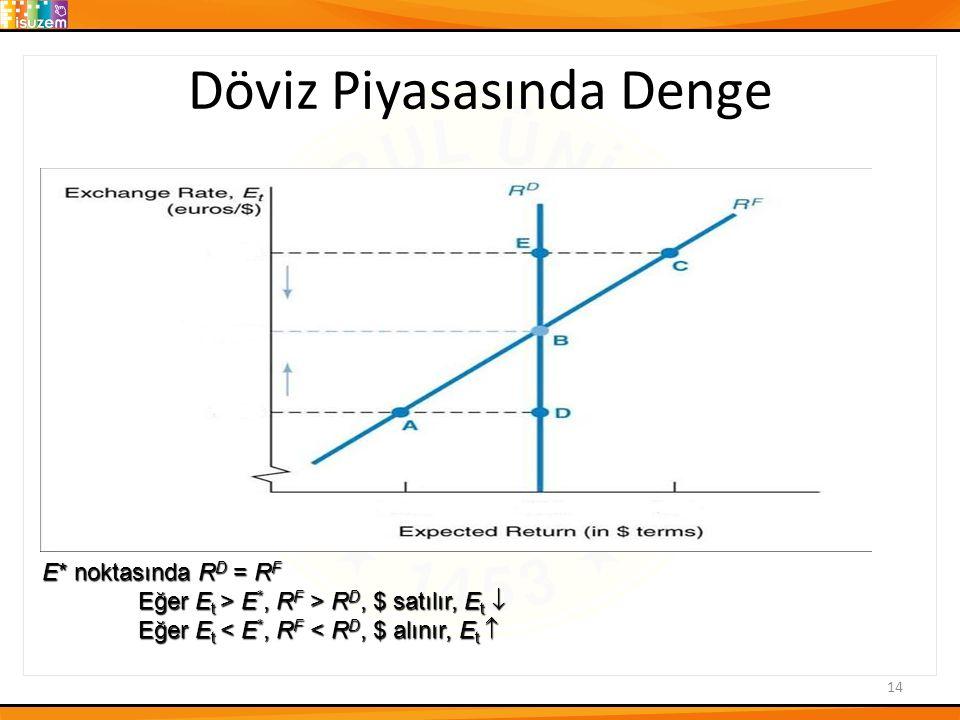 Döviz Piyasasında Denge 14 E* noktasında R D = R F Eğer E t > E *, R F > R D, $ satılır, E t  Eğer E t > E *, R F > R D, $ satılır, E t  Eğer E t < E *, R F < R D, $ alınır, E t 