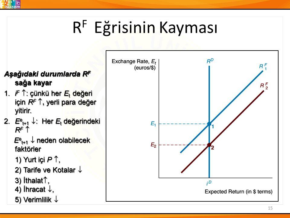 R F Eğrisinin Kayması 15 Aşağıdaki durumlarda R F sağa kayar 1.i F  : çünkü her E t değeri için R F  yerli para değer yitirir.
