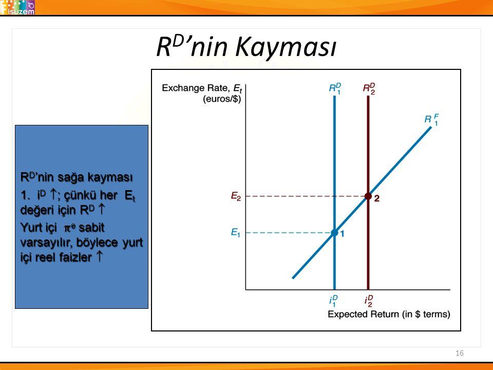 R D 'nin Kayması 16 R D 'nin sağa kayması 1.