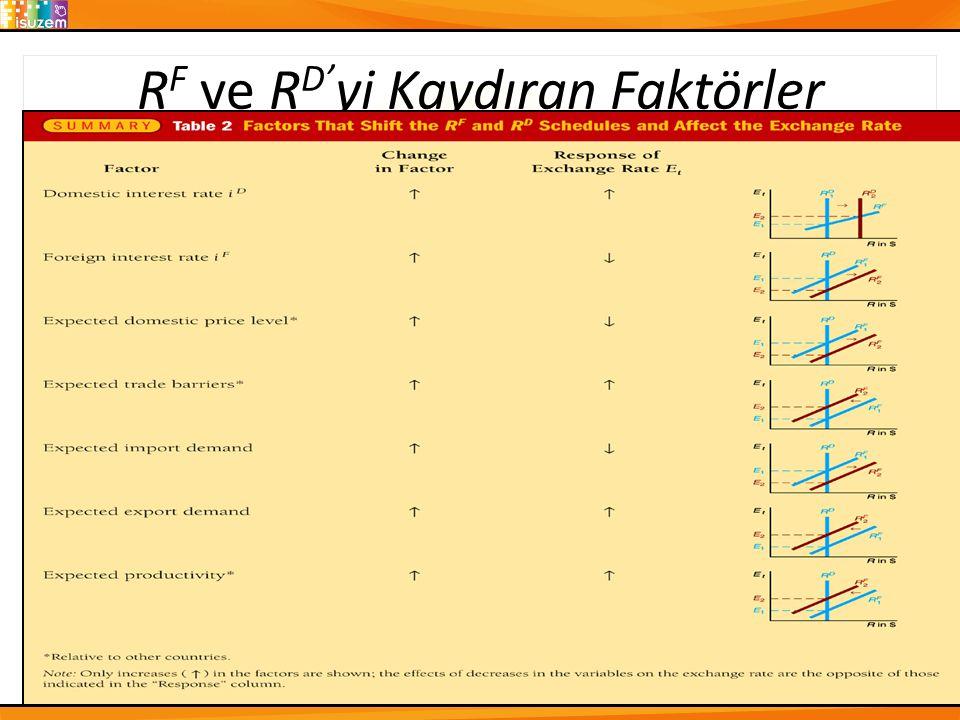R F ve R D' yi Kaydıran Faktörler 17