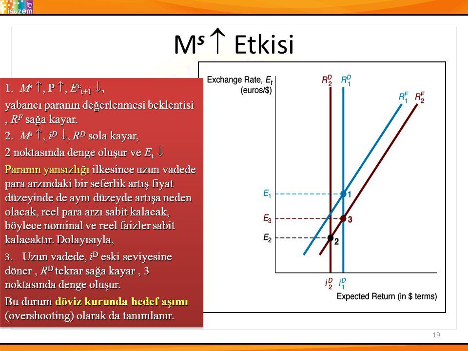 M s  Etkisi 19 1.M s , P , E e t+1  yabancı paranın değerlenmesi beklentisi, R F sağa kayar.