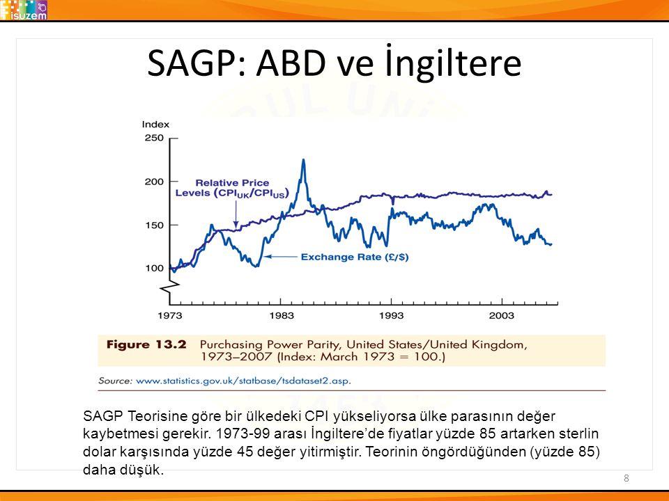 SAGP: ABD ve İngiltere 8 SAGP Teorisine göre bir ülkedeki CPI yükseliyorsa ülke parasının değer kaybetmesi gerekir.