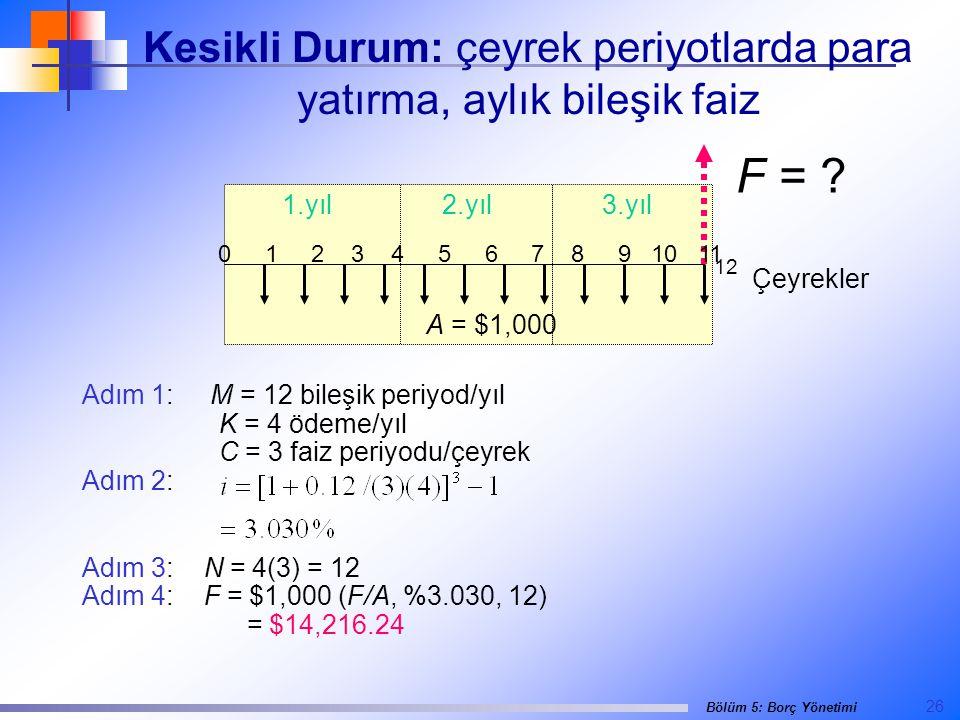 26 Bölüm 5: Borç Yönetimi Kesikli Durum: çeyrek periyotlarda para yatırma, aylık bileşik faiz Adım 1: M = 12 bileşik periyod/yıl K = 4 ödeme/yıl C = 3 faiz periyodu/çeyrek Adım 2: Adım 3: N = 4(3) = 12 Adım 4: F = $1,000 (F/A, %3.030, 12) = $14,216.24 F = .