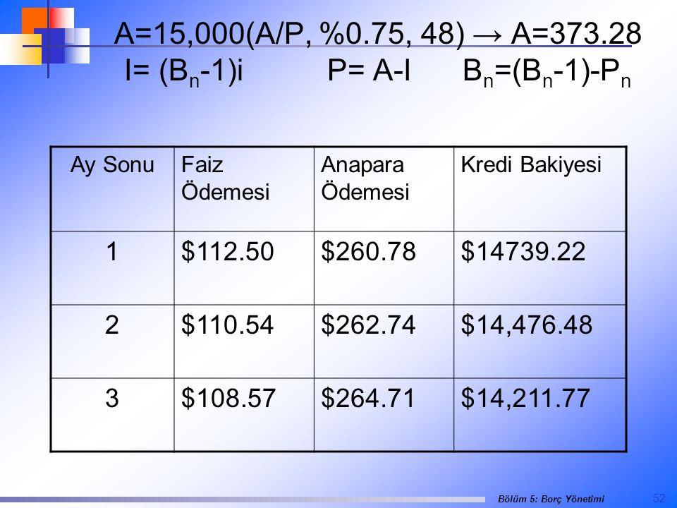 52 Bölüm 5: Borç Yönetimi A=15,000(A/P, %0.75, 48) → A=373.28 I= (B n -1)iP= A-IB n =(B n -1)-P n Ay SonuFaiz Ödemesi Anapara Ödemesi Kredi Bakiyesi 1$112.50$260.78$14739.22 2$110.54$262.74$14,476.48 3$108.57$264.71$14,211.77