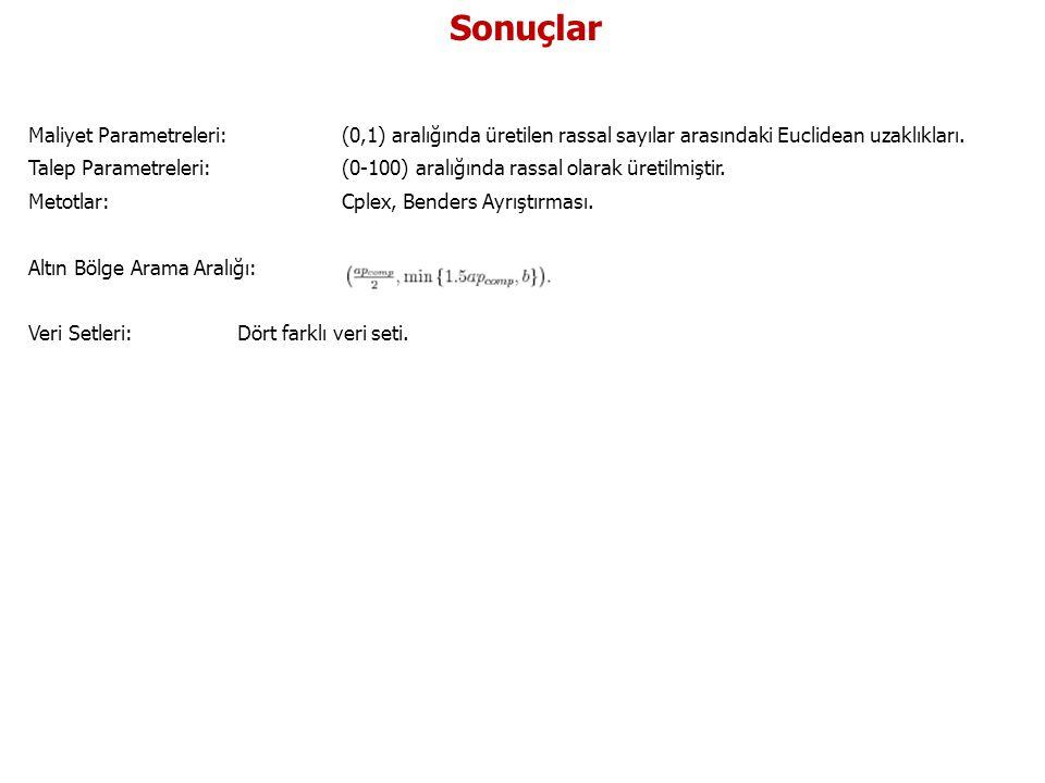 Sonuçlar Maliyet Parametreleri:(0,1) aralığında üretilen rassal sayılar arasındaki Euclidean uzaklıkları. Talep Parametreleri: (0-100) aralığında rass