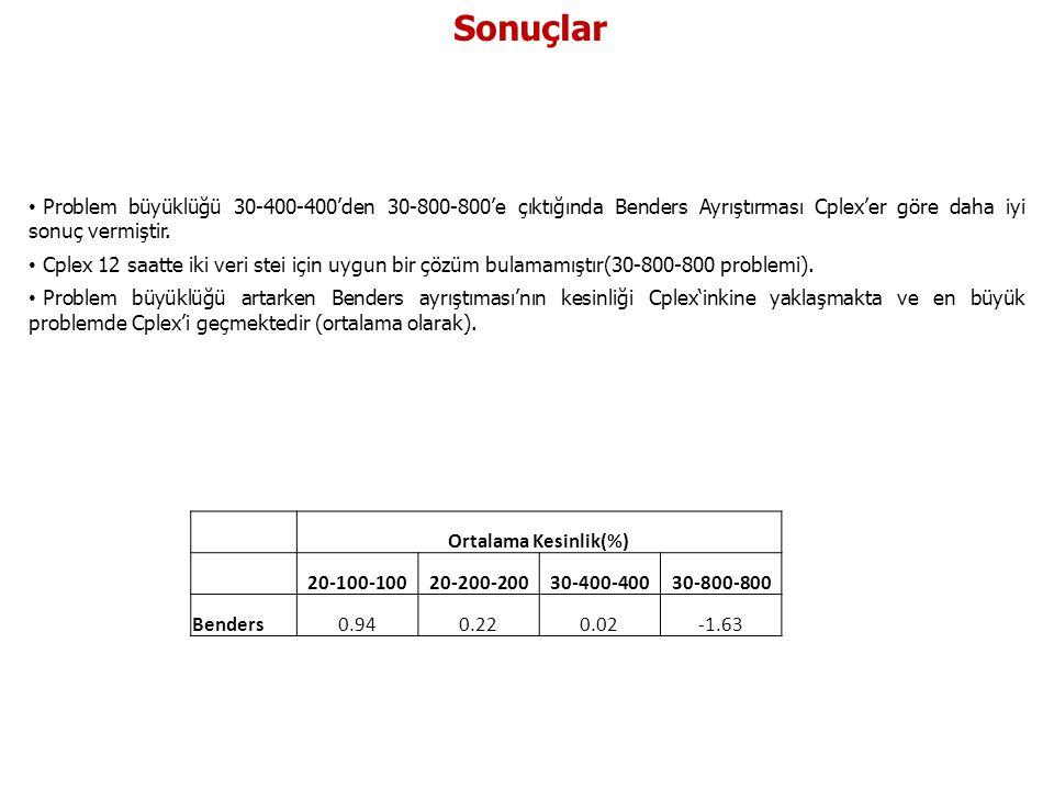 Sonuçlar • Problem büyüklüğü 30-400-400'den 30-800-800'e çıktığında Benders Ayrıştırması Cplex'er göre daha iyi sonuç vermiştir. • Cplex 12 saatte iki