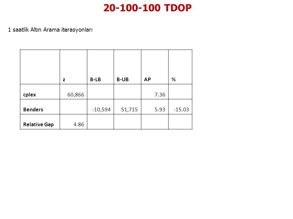 20-100-100 TDOP 1 saatlik Altın Arama iterasyonları zB-LBB-UBAP% cplex60,866 7.36 Benders -10,59451,7155.93-15.03 Relative Gap4.86