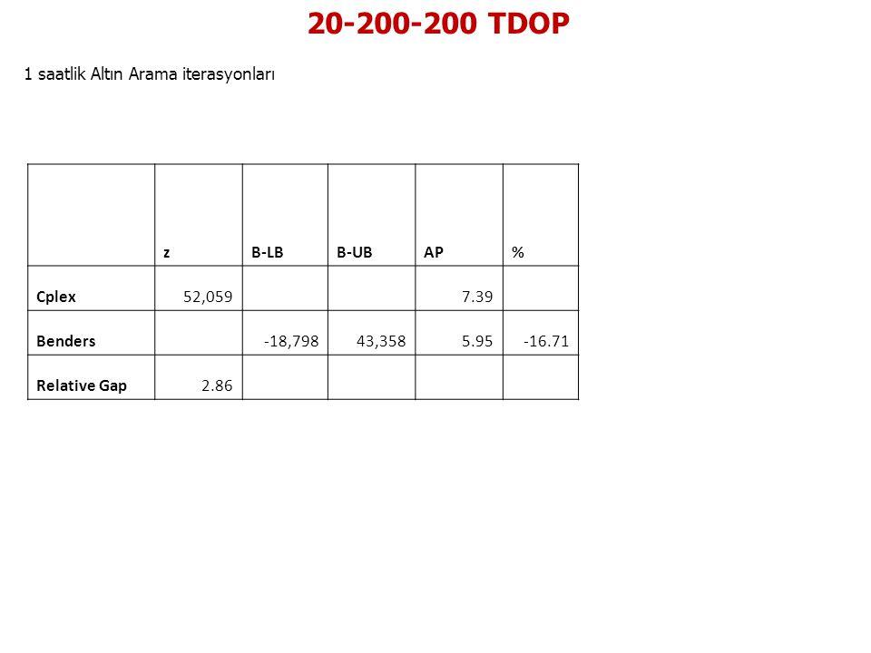 20-200-200 TDOP 1 saatlik Altın Arama iterasyonları zB-LBB-UBAP% Cplex52,059 7.39 Benders -18,79843,3585.95-16.71 Relative Gap2.86