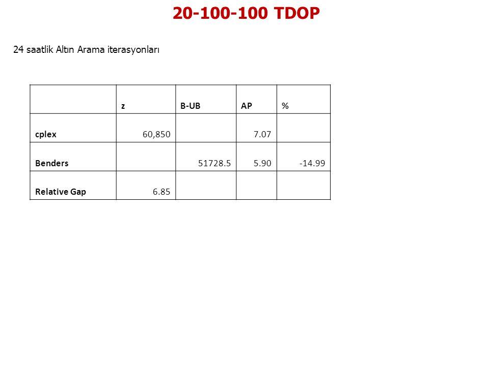 20-100-100 TDOP 24 saatlik Altın Arama iterasyonları zB-UBAP% cplex60,850 7.07 Benders 51728.55.90-14.99 Relative Gap6.85