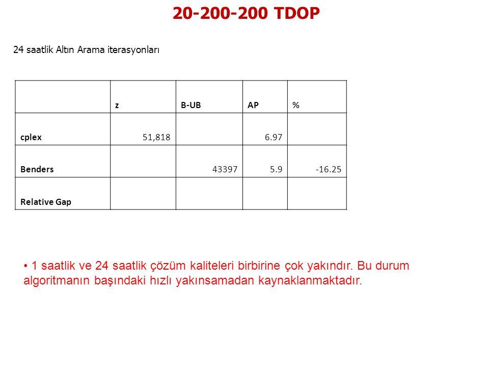 20-200-200 TDOP 24 saatlik Altın Arama iterasyonları zB-UBAP% cplex51,818 6.97 Benders 433975.9-16.25 Relative Gap • 1 saatlik ve 24 saatlik çözüm kal