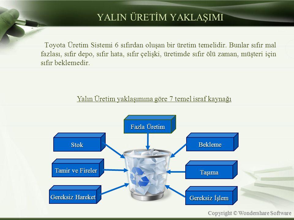 Copyright © Wondershare Software YALIN ÜRETİM YAKLAŞIMI Toyota Üretim Sistemi 6 sıfırdan oluşan bir üretim temelidir. Bunlar sıfır mal fazlası, sıfır