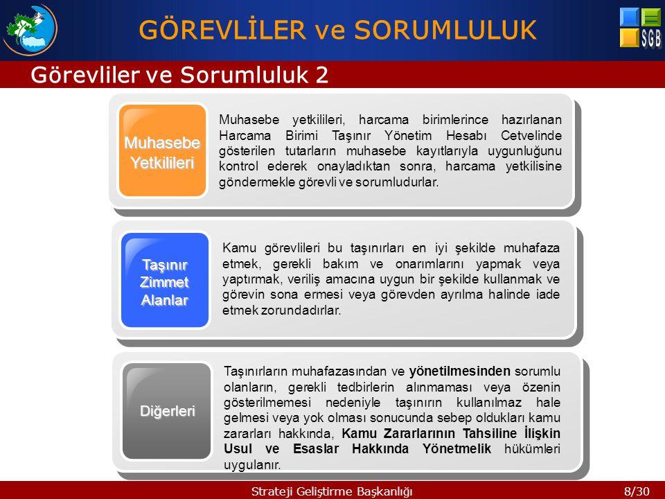 19/30Strateji Geliştirme Başkanlığı KİK 4.Madde TMY 10.
