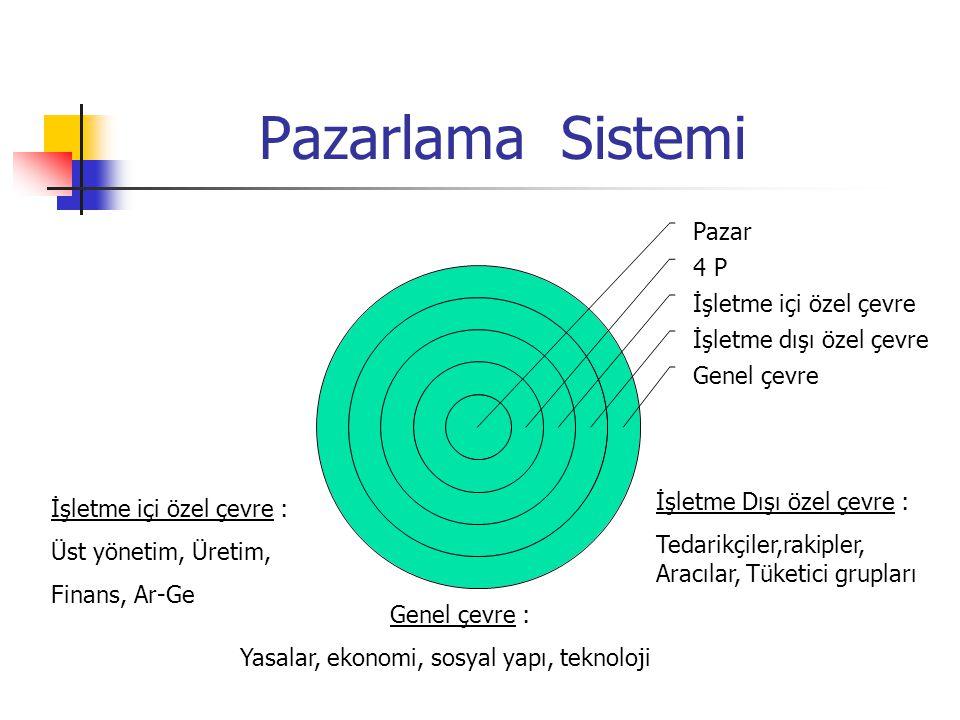 Pazarlama Sistemi Pazar 4 P İşletme içi özel çevre İşletme dışı özel çevre Genel çevre İşletme içi özel çevre : Üst yönetim, Üretim, Finans, Ar-Ge İşl