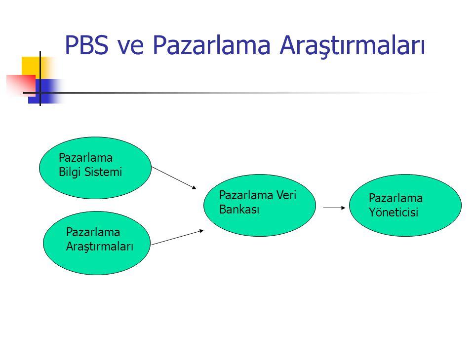 PBS ve Pazarlama Araştırmaları Pazarlama Bilgi Sistemi Pazarlama Araştırmaları Pazarlama Veri Bankası Pazarlama Yöneticisi