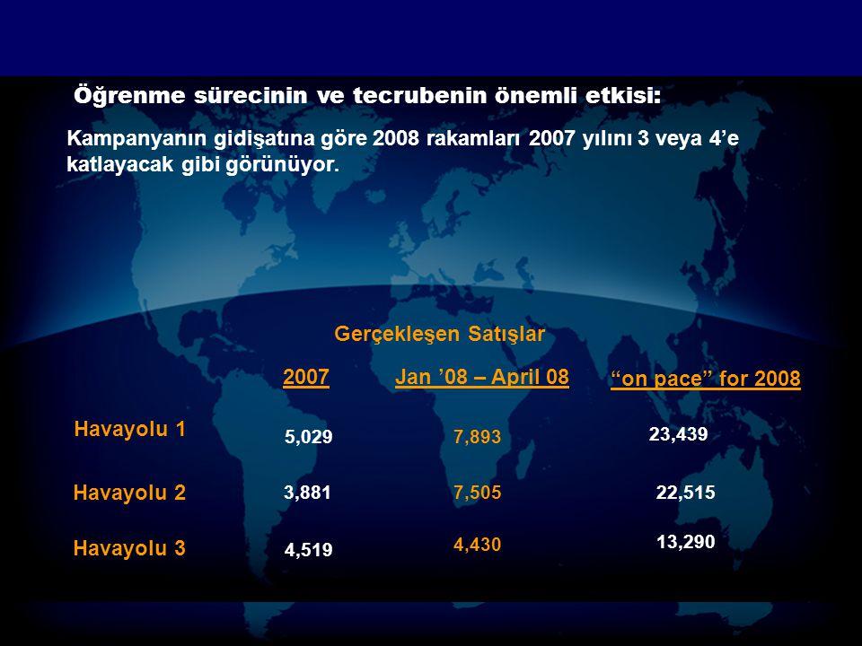 Öğrenme sürecinin ve tecrubenin önemli etkisi: Kampanyanın gidişatına göre 2008 rakamları 2007 yılını 3 veya 4'e katlayacak gibi görünüyor. Havayolu 1