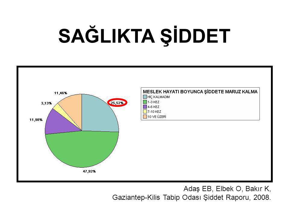 SAĞLIKTA ŞİDDET Adaş EB, Elbek O, Bakır K, Gaziantep-Kilis Tabip Odası Şiddet Raporu, 2008.