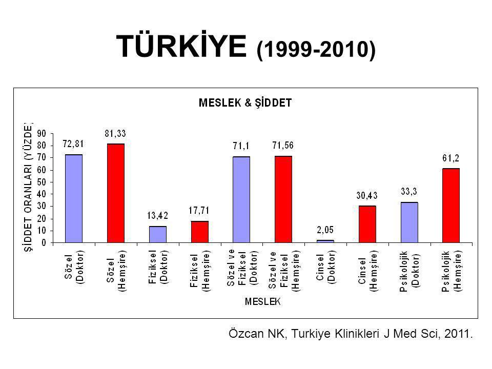 TÜRKİYE (1999-2010) Özcan NK, Turkiye Klinikleri J Med Sci, 2011.