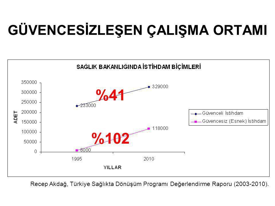 GÜVENCESİZLEŞEN ÇALIŞMA ORTAMI %41 %102 Recep Akdağ, Türkiye Sağlıkta Dönüşüm Programı Değerlendirme Raporu (2003-2010).