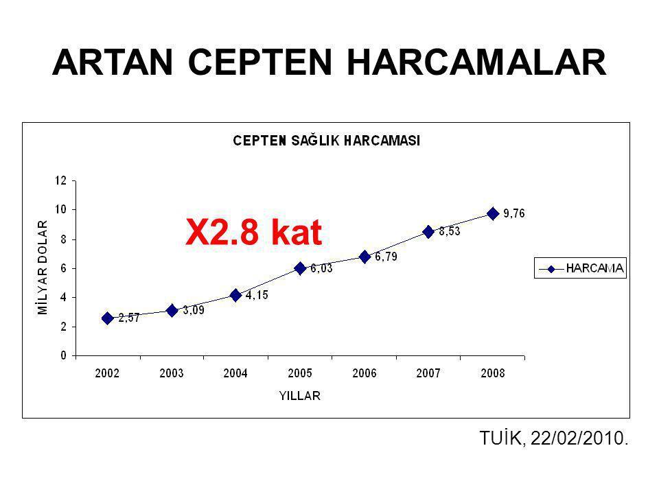 ARTAN CEPTEN HARCAMALAR TUİK, 22/02/2010. X2.8 kat