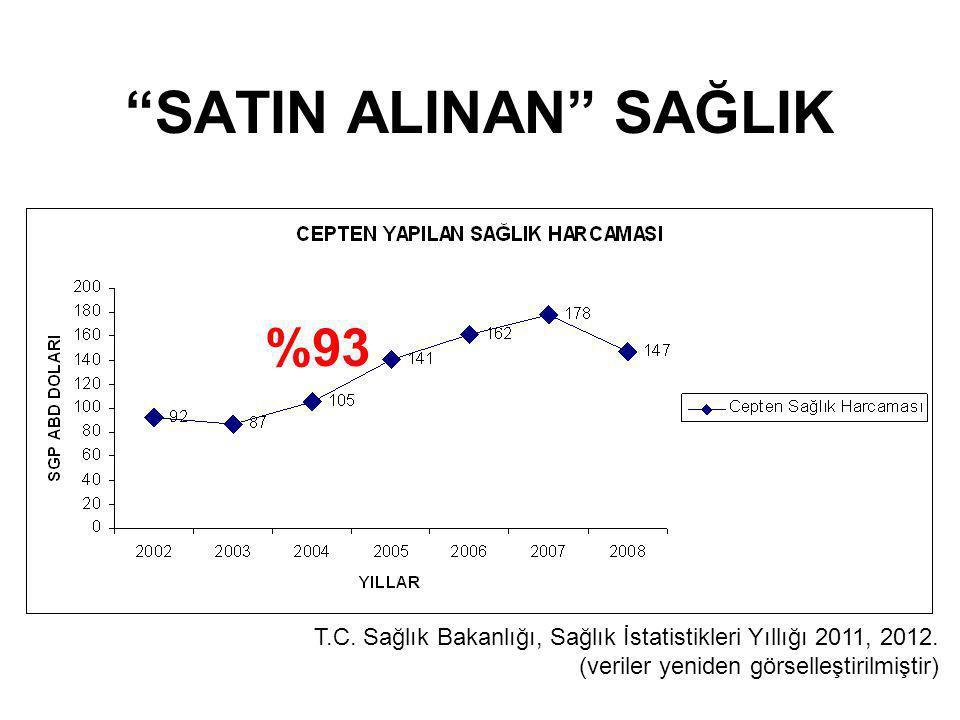 """""""SATIN ALINAN"""" SAĞLIK T.C. Sağlık Bakanlığı, Sağlık İstatistikleri Yıllığı 2011, 2012. (veriler yeniden görselleştirilmiştir) %93"""