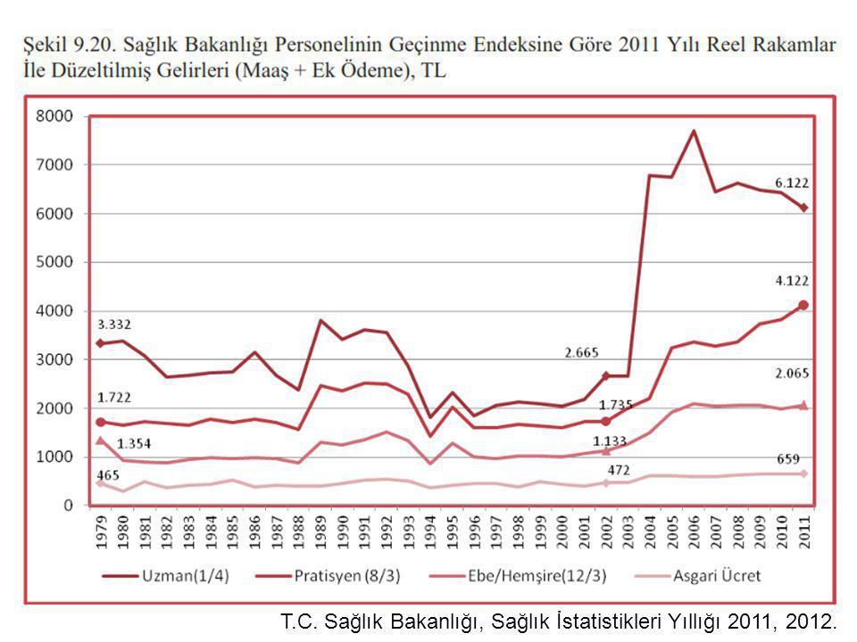T.C. Sağlık Bakanlığı, Sağlık İstatistikleri Yıllığı 2011, 2012.
