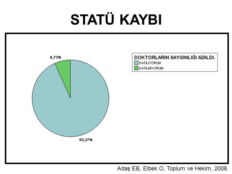 STATÜ KAYBI Adaş EB, Elbek O, Toplum ve Hekim, 2008.