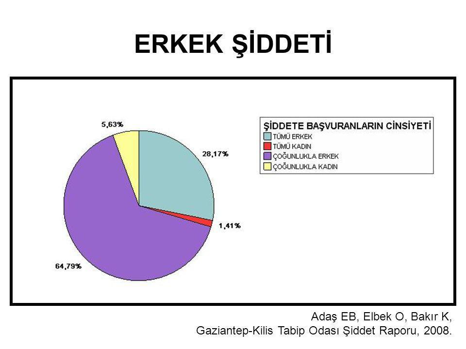 ERKEK ŞİDDETİ Adaş EB, Elbek O, Bakır K, Gaziantep-Kilis Tabip Odası Şiddet Raporu, 2008.