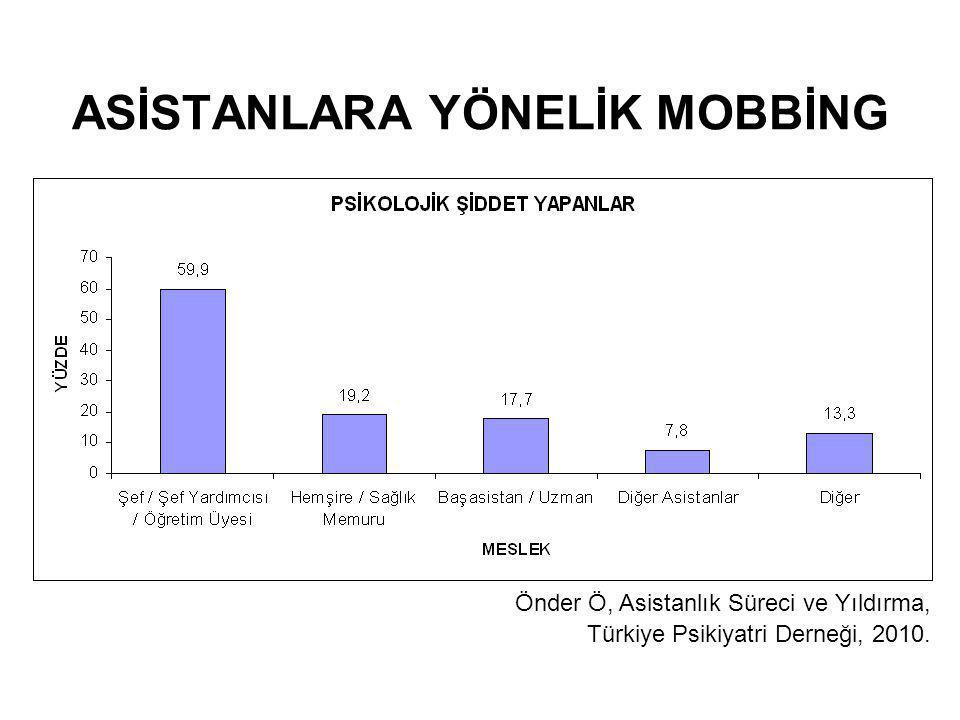 Önder Ö, Asistanlık Süreci ve Yıldırma, Türkiye Psikiyatri Derneği, 2010. ASİSTANLARA YÖNELİK MOBBİNG
