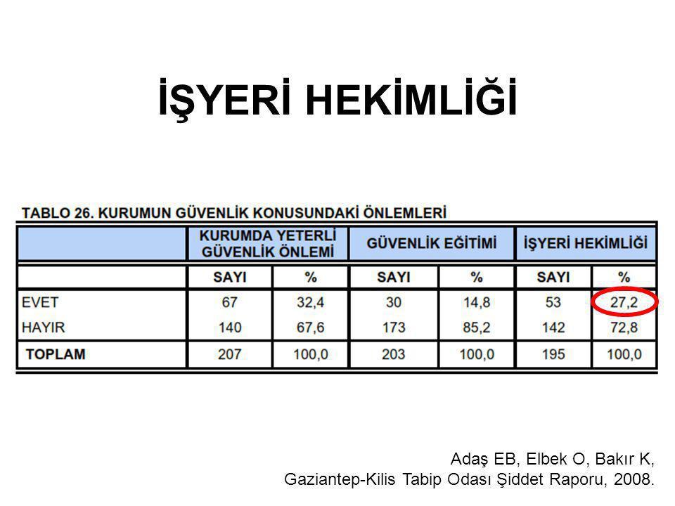 İŞYERİ HEKİMLİĞİ Adaş EB, Elbek O, Bakır K, Gaziantep-Kilis Tabip Odası Şiddet Raporu, 2008.