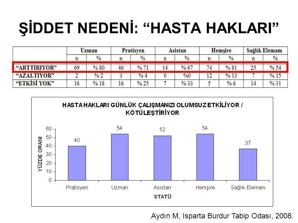 """ŞİDDET NEDENİ: """"HASTA HAKLARI"""" Aydın M, Isparta Burdur Tabip Odası, 2008."""