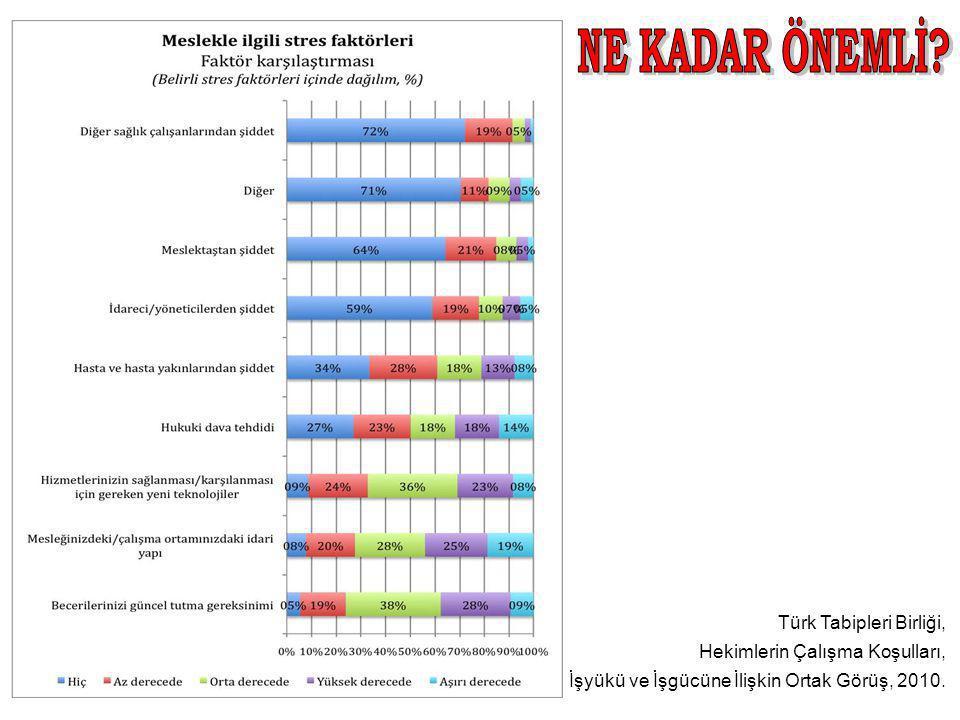 Türk Tabipleri Birliği, Hekimlerin Çalışma Koşulları, İşyükü ve İşgücüne İlişkin Ortak Görüş, 2010.