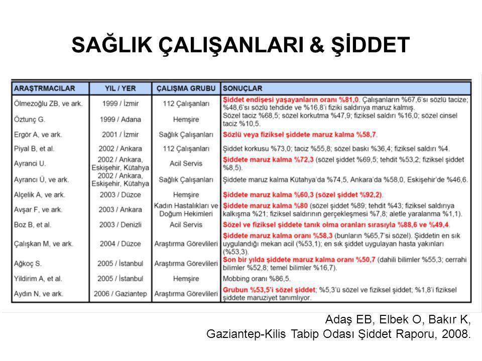 SAĞLIK ÇALIŞANLARI & ŞİDDET Adaş EB, Elbek O, Bakır K, Gaziantep-Kilis Tabip Odası Şiddet Raporu, 2008.