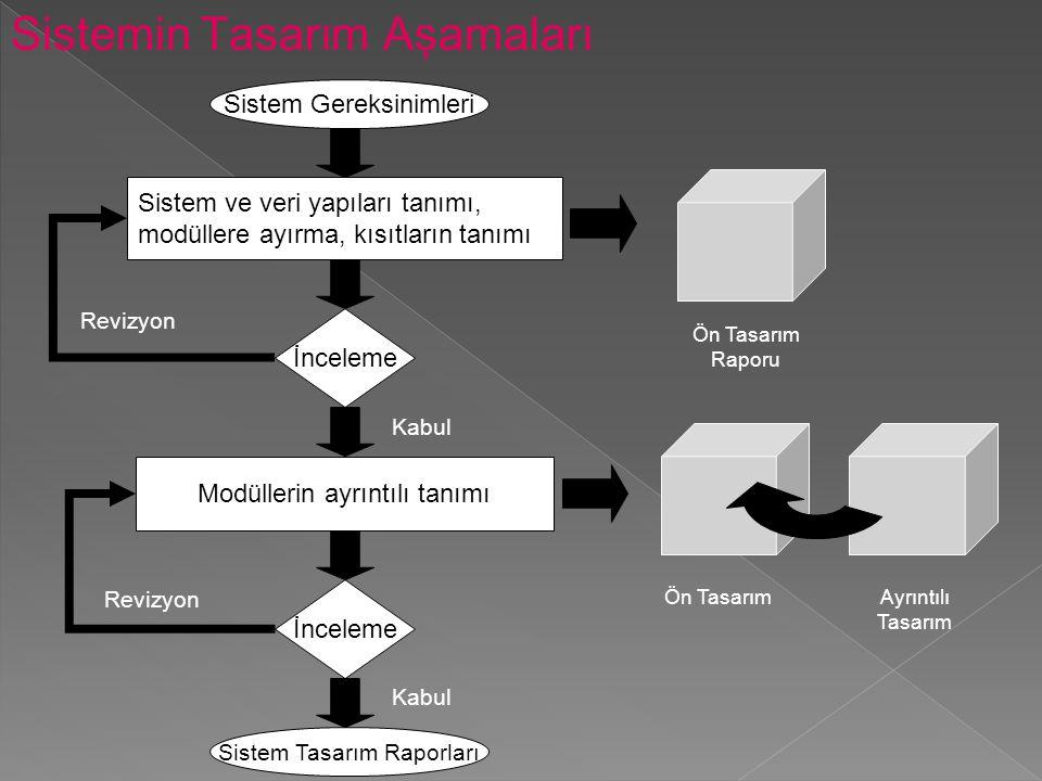 Sistemin Tasarım Aşamaları Sistem Gereksinimleri Sistem ve veri yapıları tanımı, modüllere ayırma, kısıtların tanımı İnceleme Modüllerin ayrıntılı tan