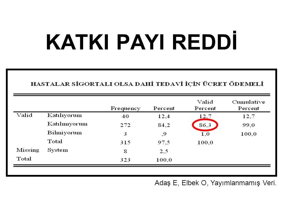 KATKI PAYI REDDİ Adaş E, Elbek O, Yayımlanmamış Veri.